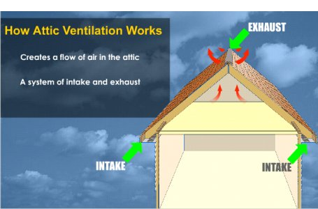 Lake Orion Roofing   The Roofing FAQ   The Importance Of Attic Ventilation