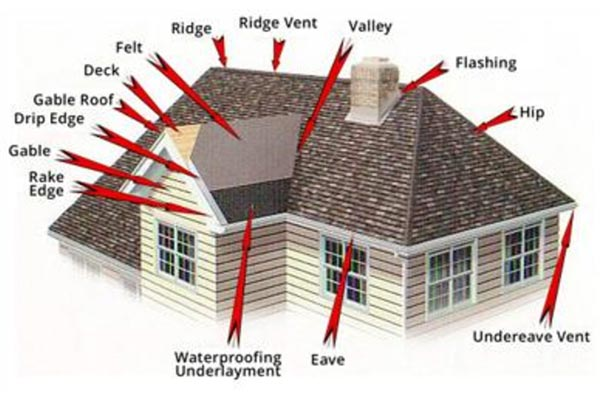 Roofing anatomy descriptions lake orion roofing for What kind of roof do i have